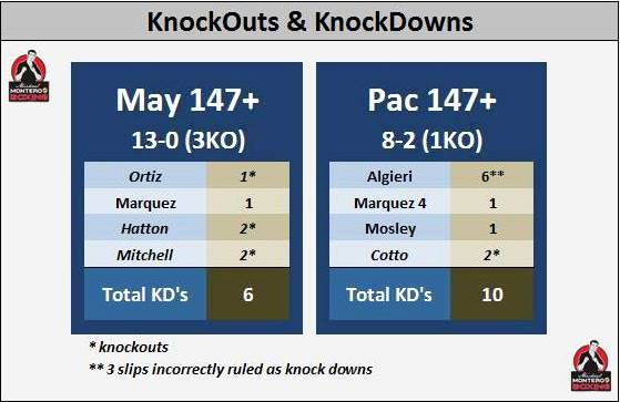 Mayweather vs Pacquiao: Breaking Down the Numbers ⋆ Boxing News 24